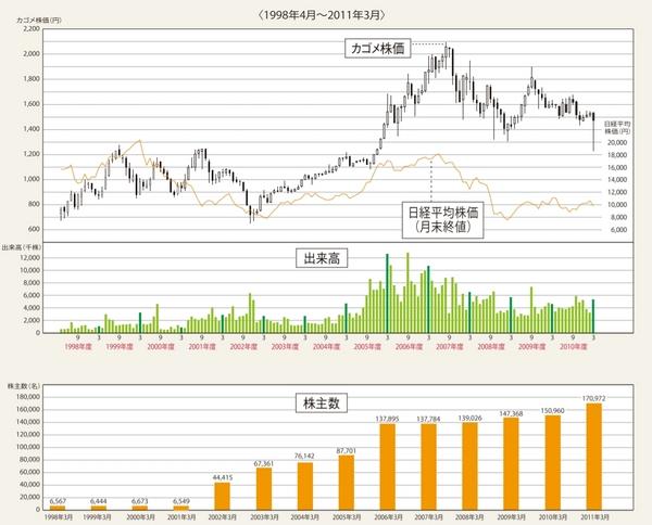 カゴメ株価株主数1998-2011.jpg
