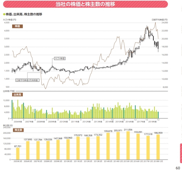 カゴメ株価株主数2005-2018.jpg